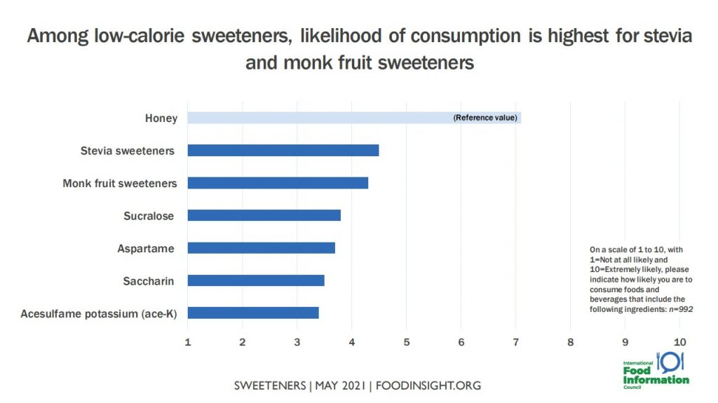 Consumer preference for monk fruit and stevia vs. other low calorie sweeteners