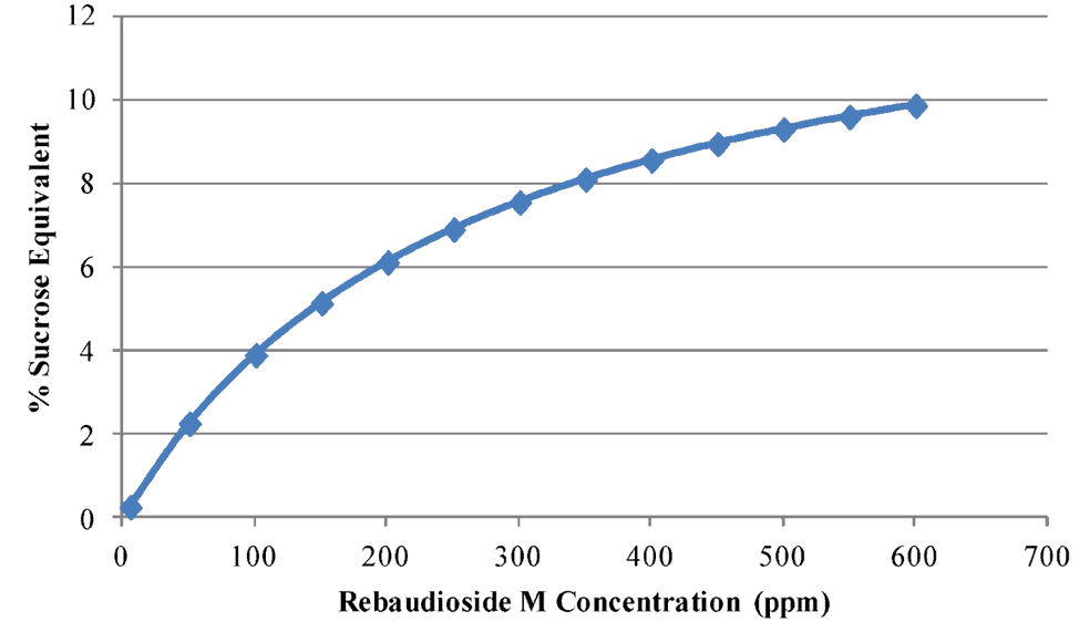 Approximate Sucrose Equivalence of Reb M Stevia by Usage Level